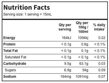 sugar nutrition panel